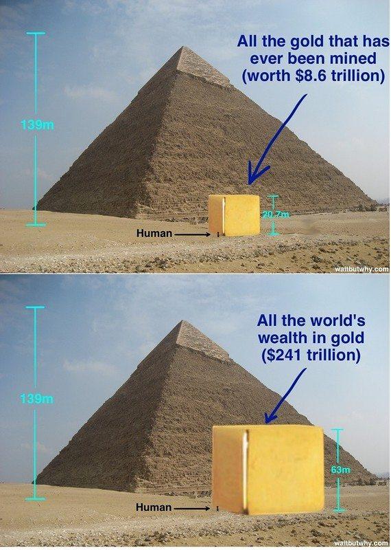 Всё добытое золото мира по состоянию на 2013 год