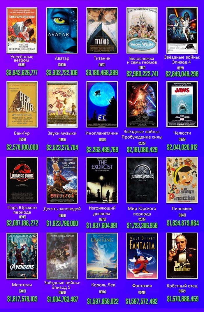 Самые кассовые фильмы с 2018 по 2018